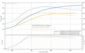 gtx-vs-dom15