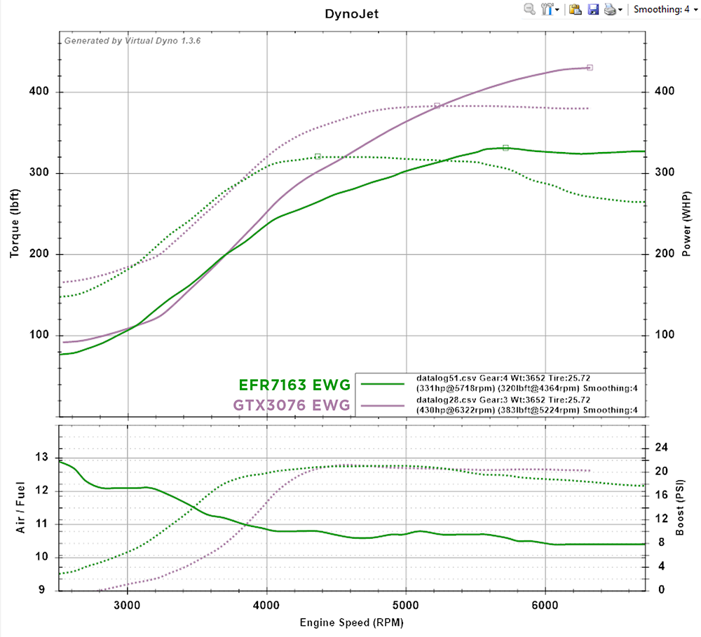 Next Gen is here: Full-Race/Borg-Warner EFR7163 in stock